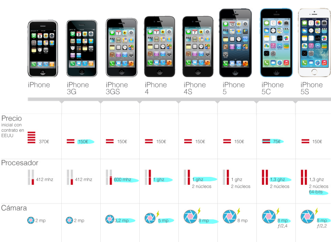 Evolution of the iPhone - davidalameda
